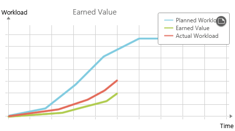 Earned Value Analysis with delay and over-budgeted