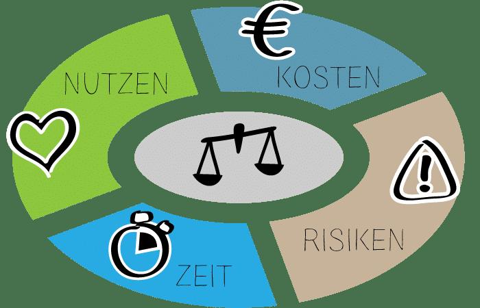 Business Case: Bewertung von Nutzen, Kosten, Risiken, Zeit