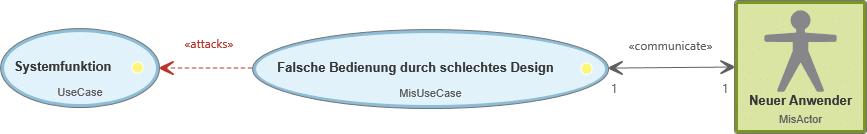 Misuse Case: Actor wird zu MisActor