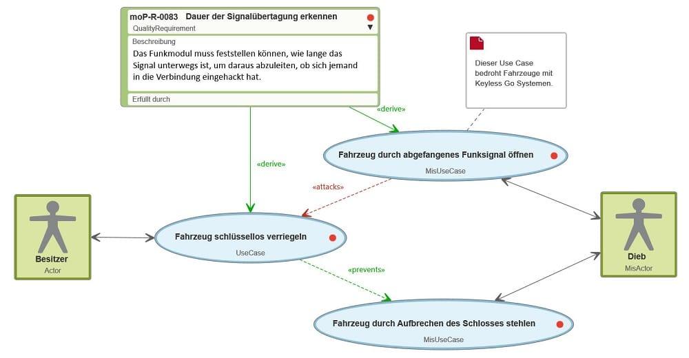 Misuse Case: Visualisierung in einem Diagramm