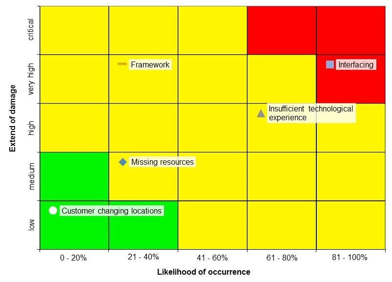 Risk Matrix with top ten risks