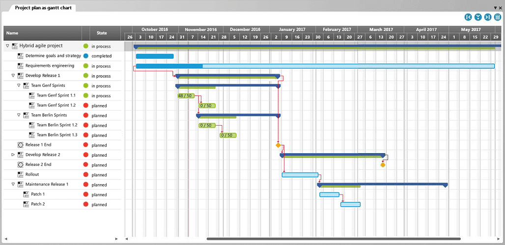 A Gantt diagram is a project management tool that presents the sequence of activities on a time axis.