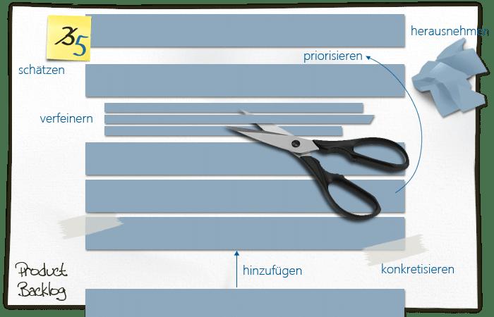 Backlog Grooming: Schätzen, priorisieren, verfeinern, verschieben, hinzufügen, entfernen