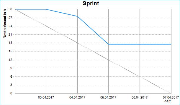 Burn Down Chart: Beispiel