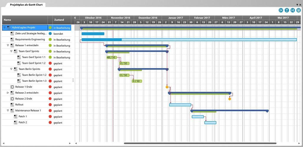In einem Projekt gibt es verschiedene Aufgaben, denen jeweils ein Start- und Enddatum zugewiesen ist. Normalerweise sind diese Aufgaben verschiedenen Ressourcen/Personen zugeteilt und haben auch einen Status (geplant, in Arbeit, erledigt).