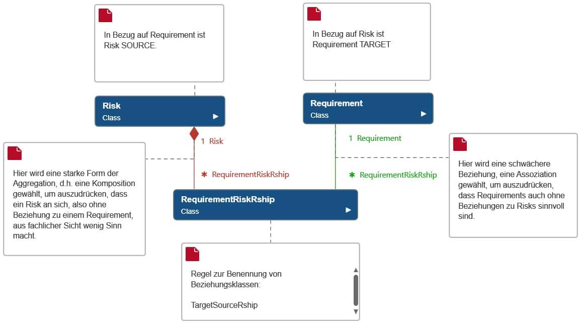 Bisher entstandenes Datenmodell mit den verwendeten Konventionen