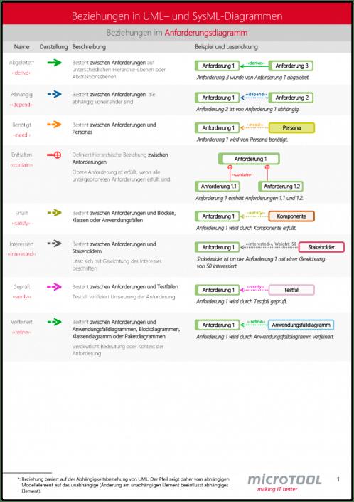 Beziehungen in UML- und SysML-Diagrammen