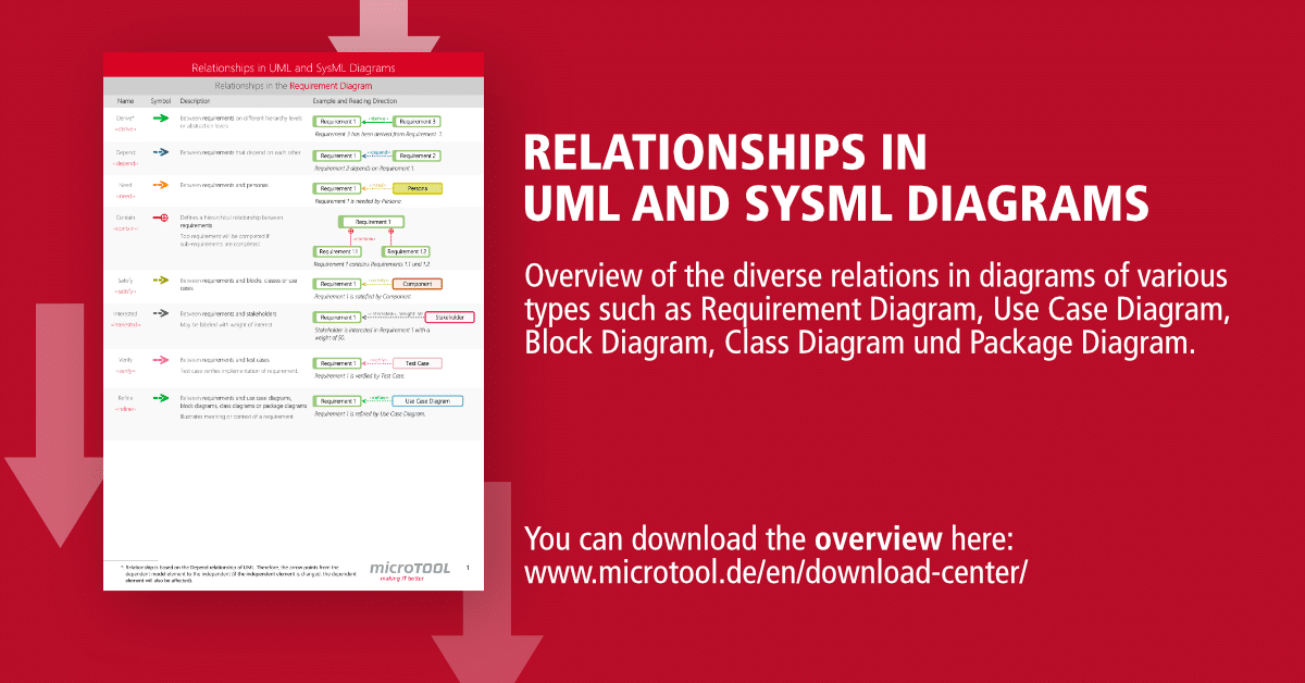 Relationships in uml and sysml diagrams microtool ccuart Gallery