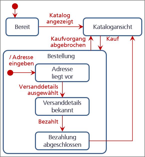 Anforderungen modellbasiert dokumentieren - Statechart