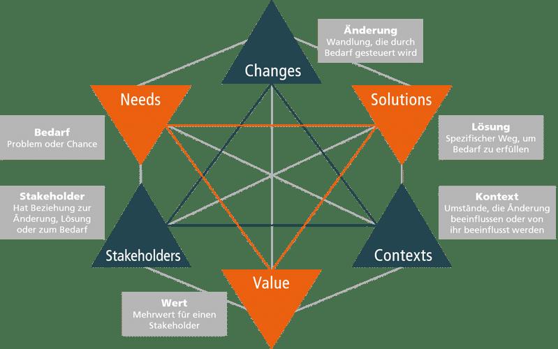 Business Analyse: Kernkonzept