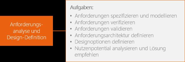 Business Analyse: Aufgaben in der Anforderungsanalyse
