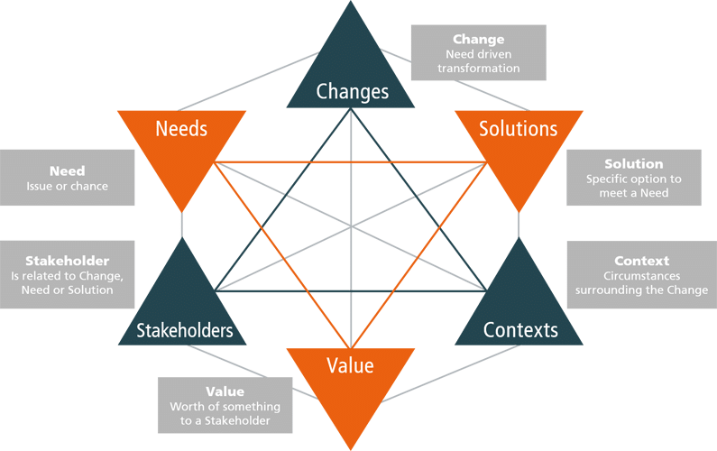 Business Analysis: Core Concepts