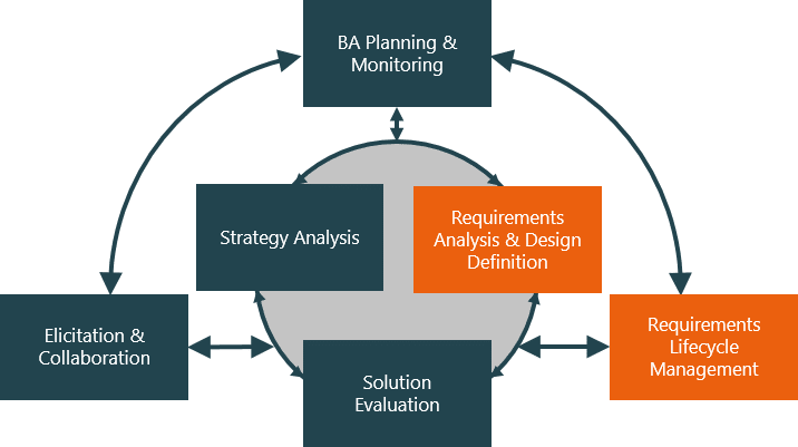 Requirements in business analysis