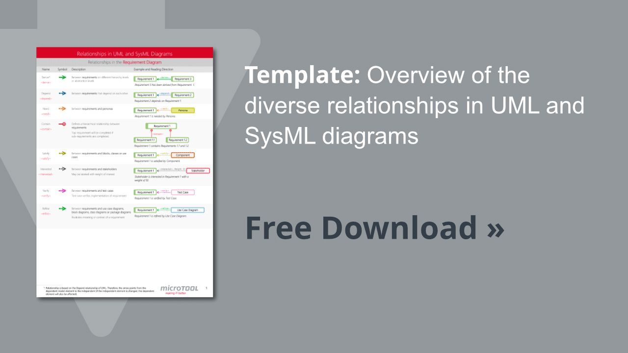 Overview of relationships in UML and SysML diagrams