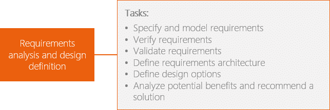Requirements analysis and design definition