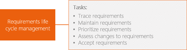 Requirements life cycle management