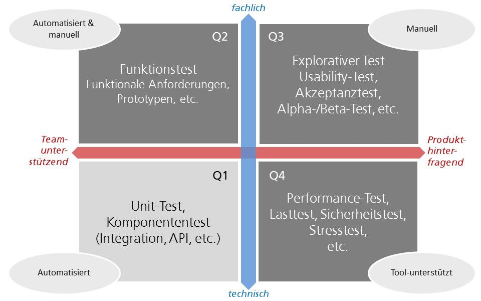 Testquadranten für agiles Testen