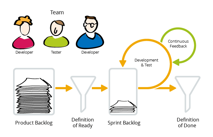 Agile testing: Example in a Scrum project