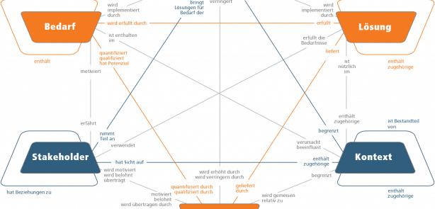Business Analyse: Kernkonzepte und ihre Beziehungen zueinander