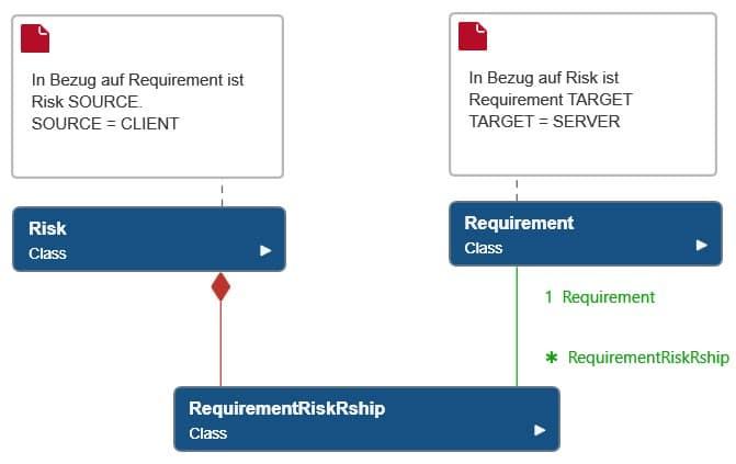 objectiF RPM: Modell für die Beziehungen