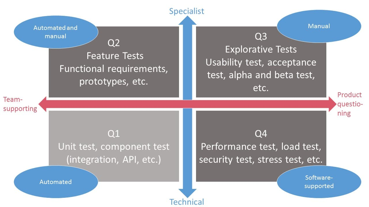 Concept of test quadrants