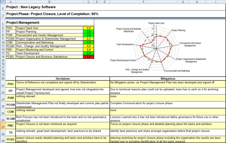 Rechts oben sehen Sie ein Spinnendiagramm mit der grafischen Darstellung des Ergebnisses.