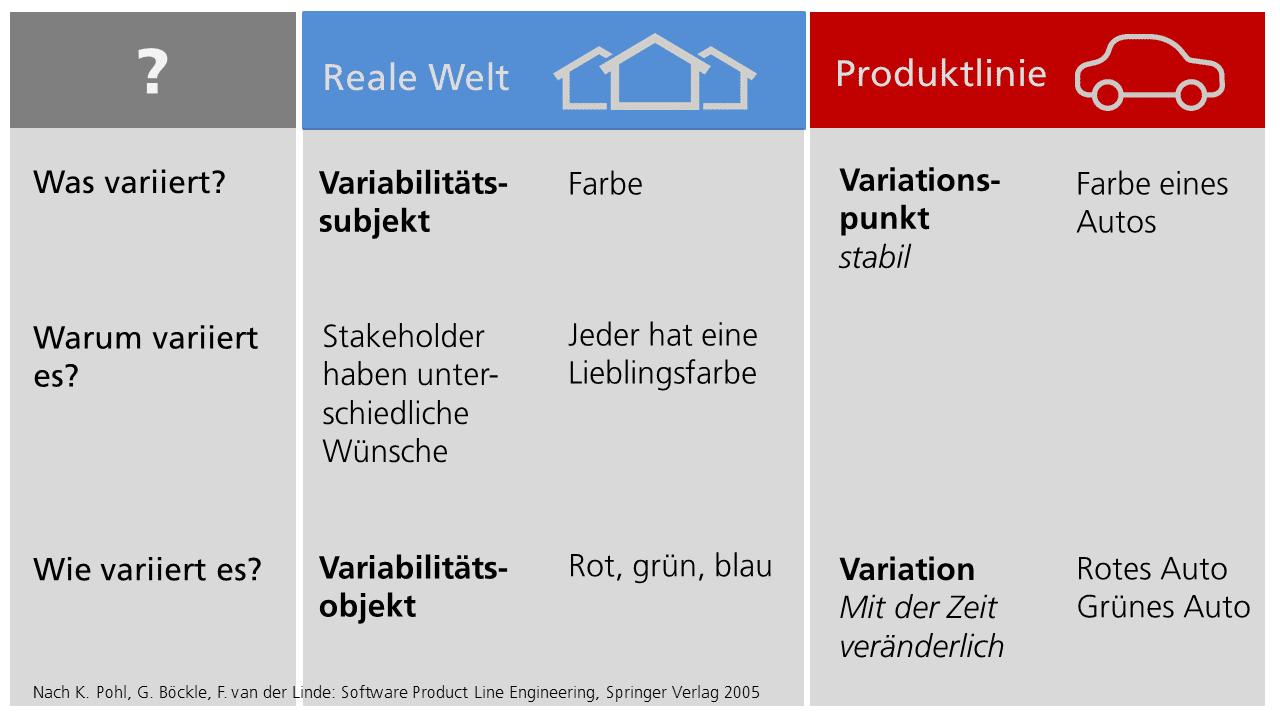 Bild 1: Begriffsbildung rund um die Variabilität