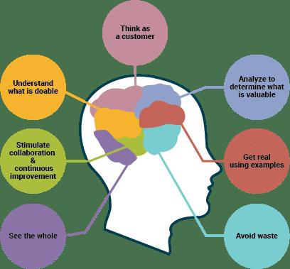Figure 2: Principles of Agile Business Analysis, Source: IIBA®, www.iiba.org