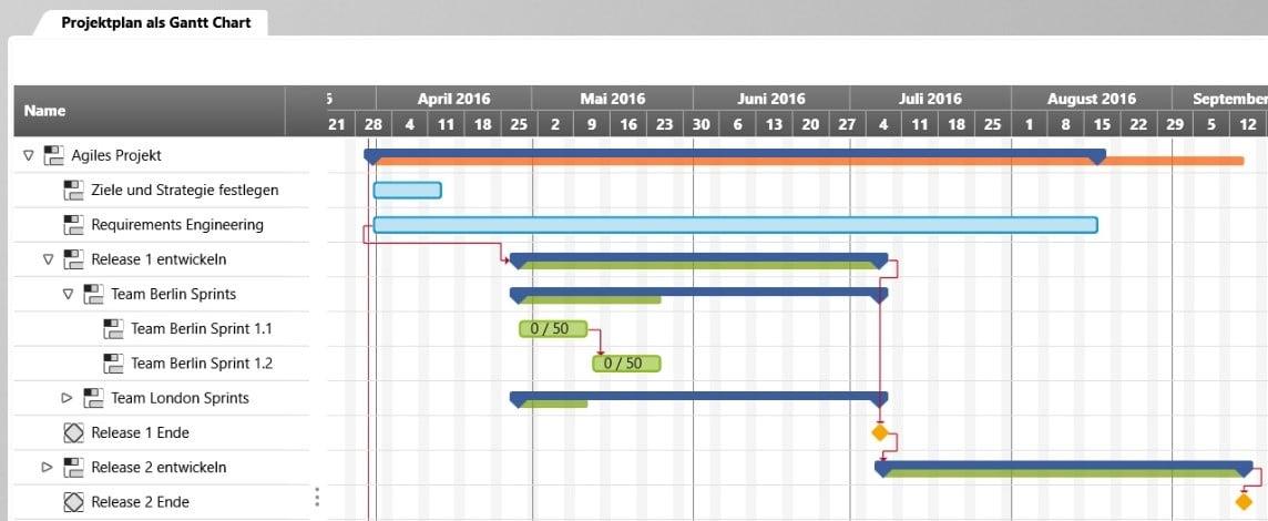 Gantt Chart des Projekts