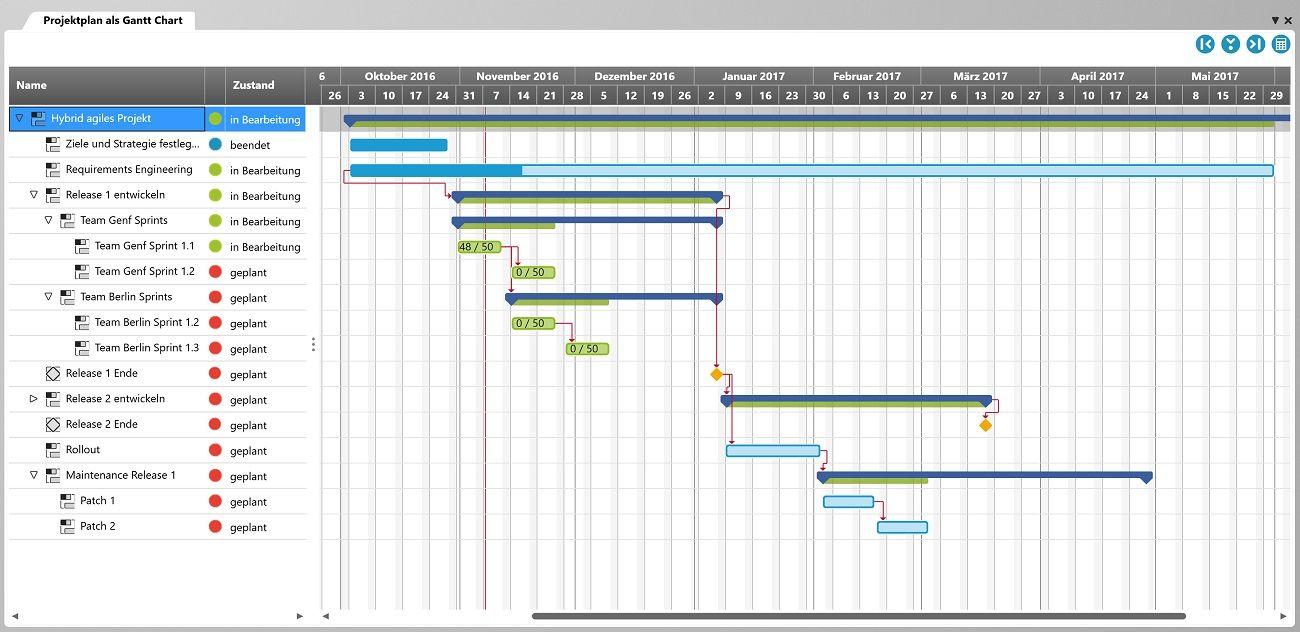 Im Projektplan sehen Sie die Aktivitäten Ihres Projekts. Den Aktivitäten können Sie Backlogs oder einzelne Anforderungen zuordnen, sodass sich auch Releases und Sprints planen und kontrollieren lassen.