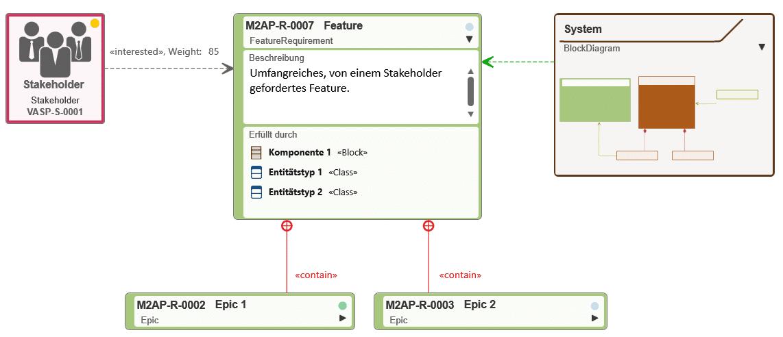 Ein Anforderungsdiagramm mit navigierbaren Referenzen auf die Systemarchitektur