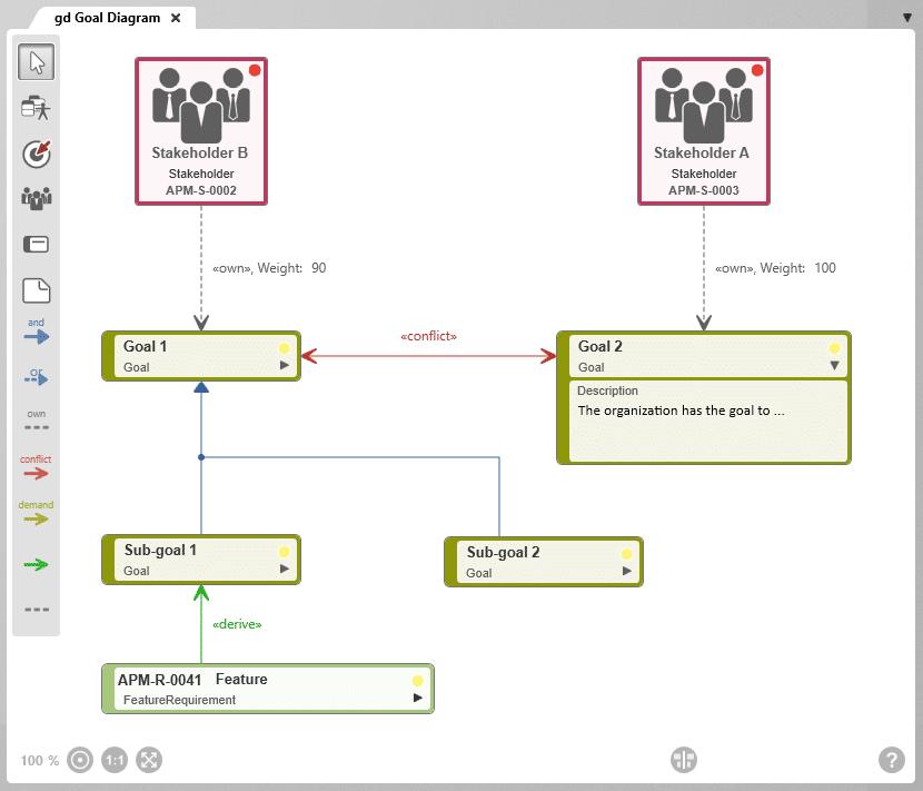 Goal diagram in objectif RPM