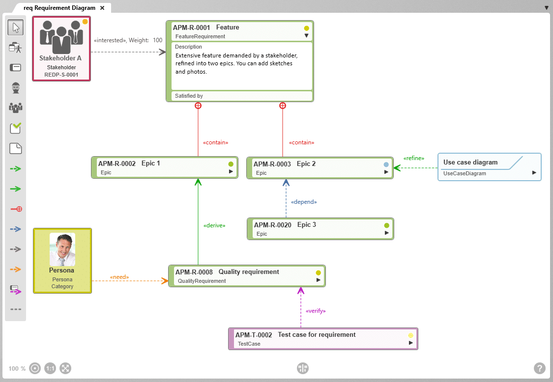 Requirement diagram in objectiF RPM
