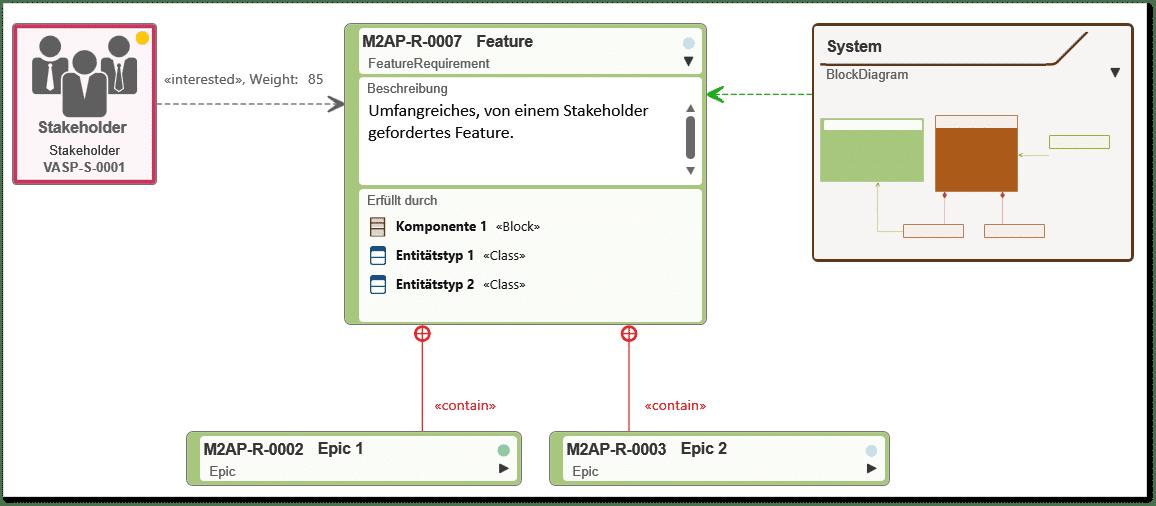 objectiF RPM: Anforderungsdiagramm
