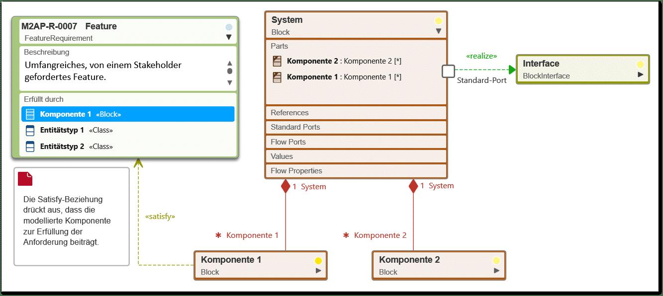 objectiF RPM: Blockdiagramm
