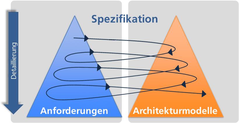 Verfeinerung der Anforderungen und Architektur