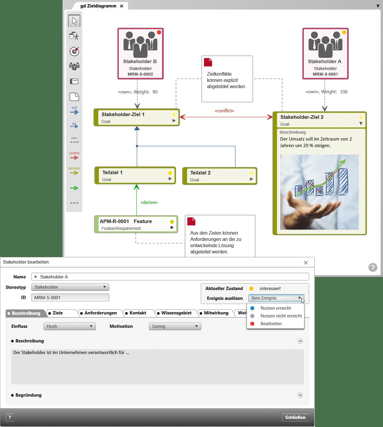 Abb.: Ziele und Stakeholder