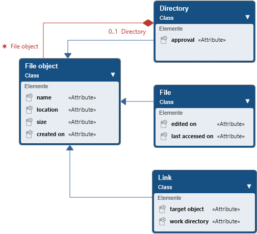 Analysis pattern: Partial list