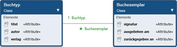 Beispiel Exemplartyp nach Balzert
