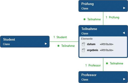 Beispiel des Analysemusters Koordinator nach Balzert