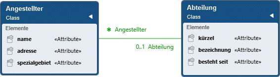 Beispiel des Analysemusters Gruppe nach Balzert