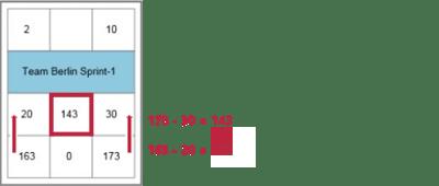 Netzplan: Gesamtpuffer berechnen