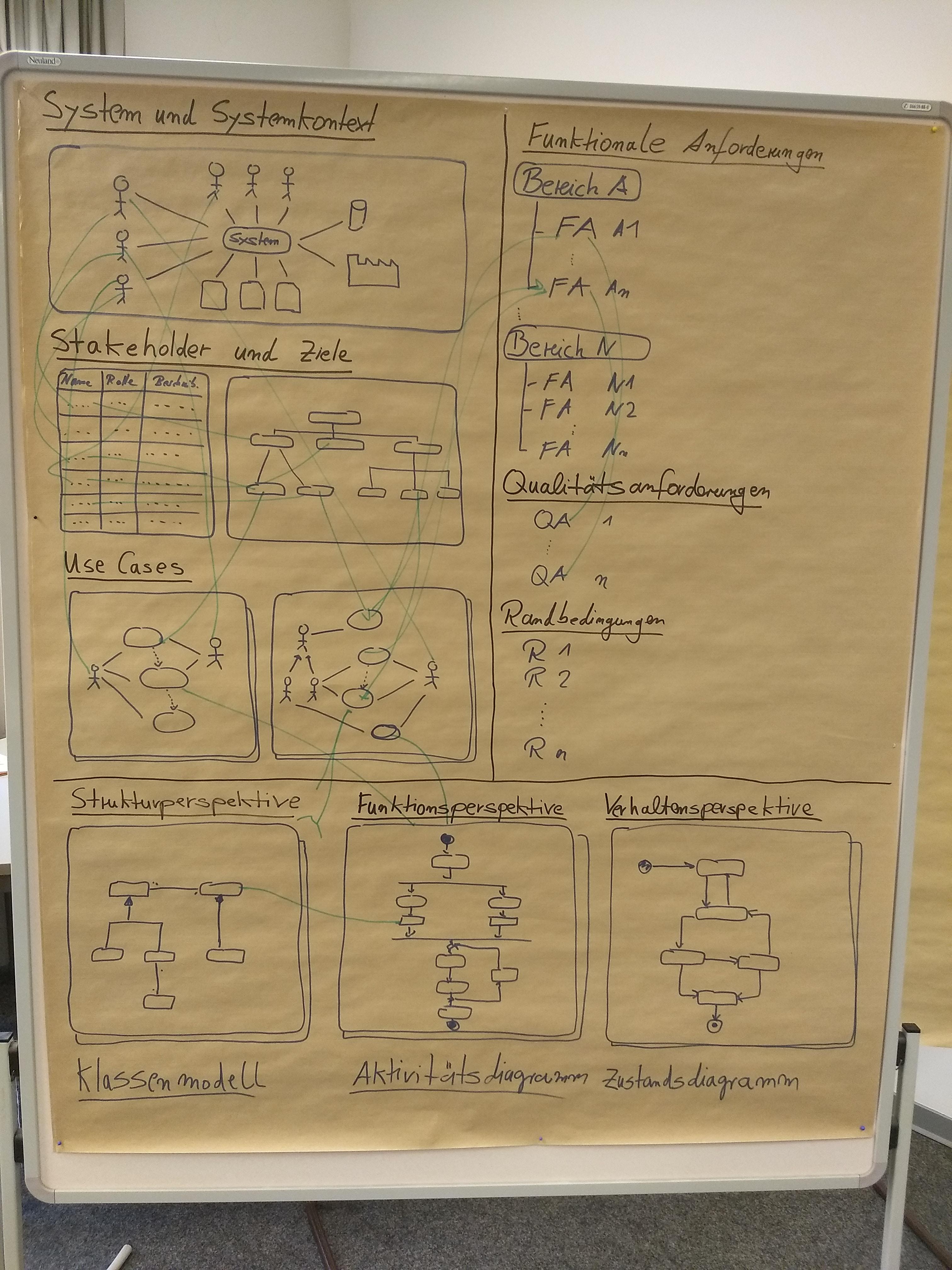 Schnappschuss aus dem IREB-Seminar (Foundation Level)