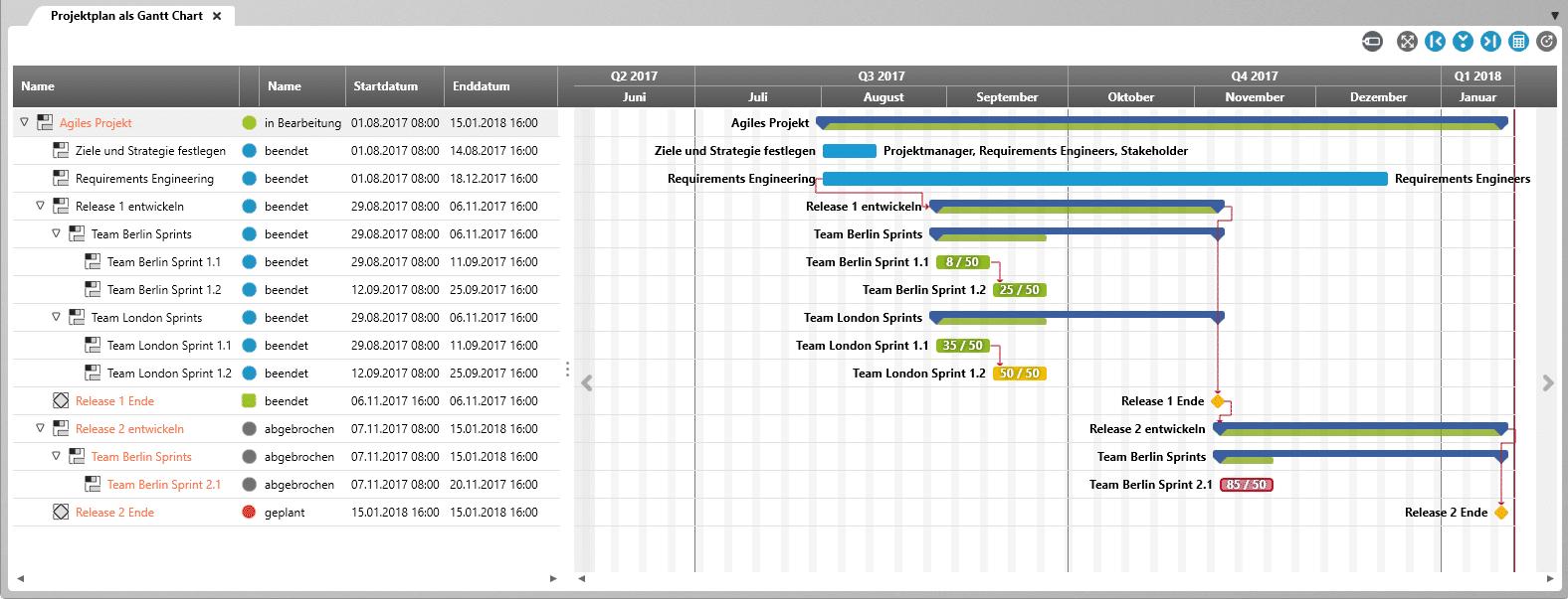 Beschriftungen im Gantt-Chart