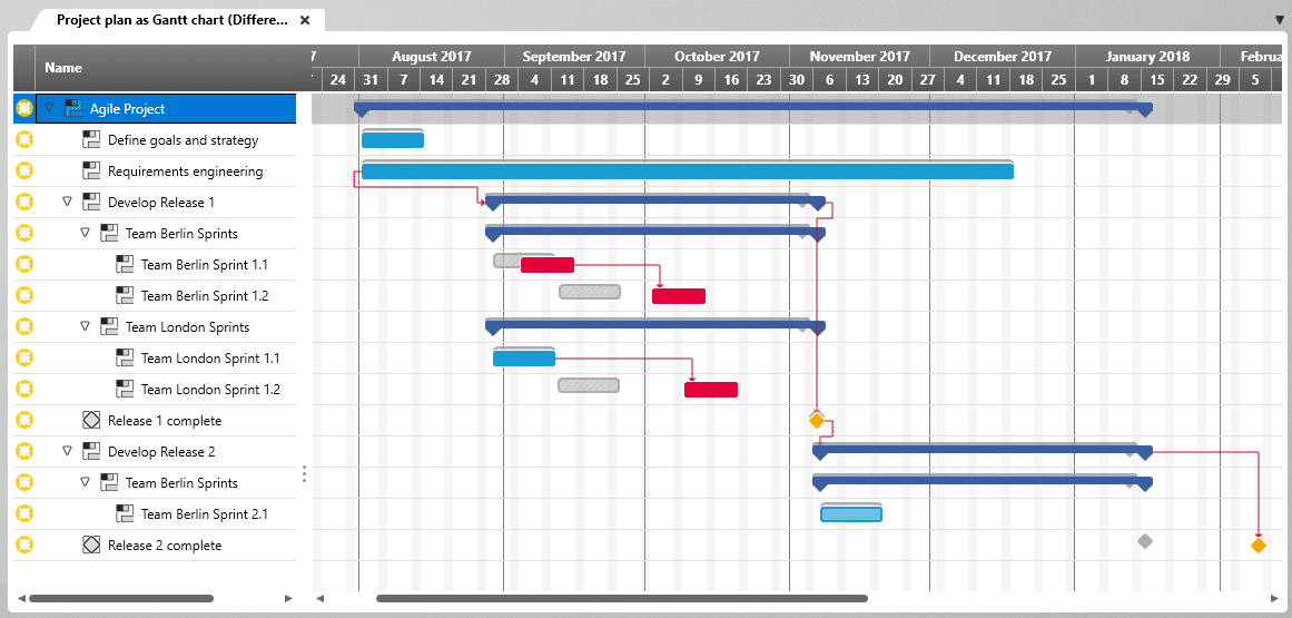 Result of comparing two versions of the Gantt chart