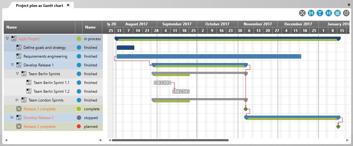 Gantt Charts Are Boooring Microtool Blog