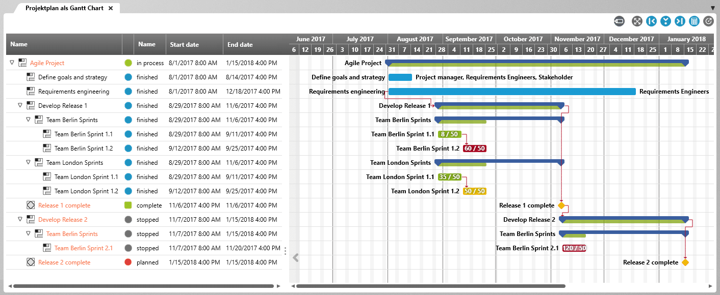 Gantt chart with labels