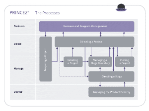 Knowledge Base: How does PRINCE2 work?