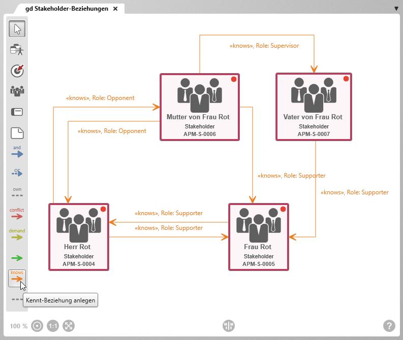 objectiF RM: Kennt-Beziehung im Zieldiagramm