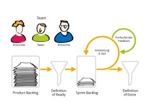 Wissen Online: Was ist Agile Testing?